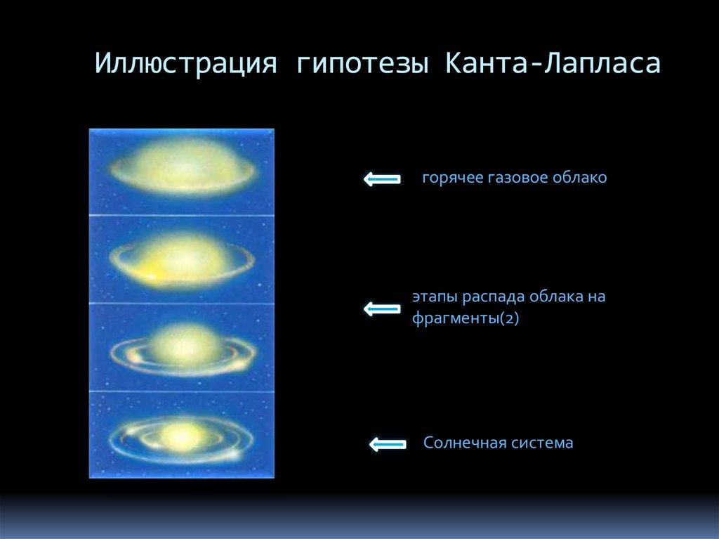 картинки гипотеза канта-лапласа представлен